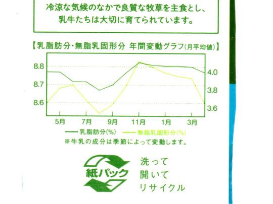ATHENA 北海道サロベツプレミアム牛乳 成分の年間変動グラフ